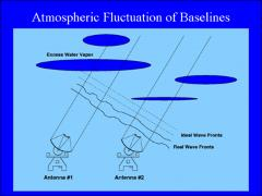 Thumbnail of WATER VAPOR IN THE ATMOSPHERE: AN EXAMINATION FOR CARMA PHASE CORRECTION