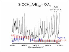 Thumbnail of HIGH RESOLUTION LASER SPECTROSCOPY OF STRONIUM MONOMETHOXIDE