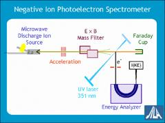 Thumbnail of PHOTOELECTRON SPECTROSCOPY OF PYRAZOLIDE ANION: THREE LOW-LYING ELECTRONIC STATES OF THE PYRAZOLYL RADICAL