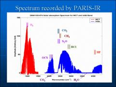 Thumbnail of COMPARISONS OF ACE-FTS AND PARIS-IR MEASUREMENTS OF SEVERAL TRACE GASES IN THE NORTHERN MID-LATITUDE ATMOSPHERE