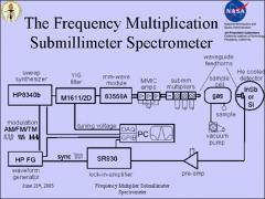 Thumbnail of APPLICATION OF CASCADED FREQUENCY MULTIPLICATION TO MOLECULAR SPECTROSCOPY