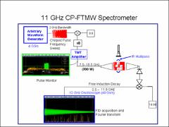 Thumbnail of APPLICATIONS OF A SINGLE-PULSE BROADBAND FTMW SPECTROMETER: VARIATIONS IN THE DYANMIC ROTATIONAL SPECTRUM OF CYCLOPROPANECARBOXALDEHYDE AS A FUNCTION OF EXCITATION ENERGY