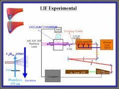 Thumbnail of JET-COOLED LIF SPECTROSCOPY OF 2-BUTOXY RADICAL