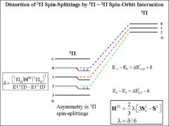 Thumbnail of THE N$_2$ C$^{\prime\prime}$ $^{5}\Pi_{{ui}}$\ ($v$=3) STATE: AN OPPORTUNITY FOR SPIN-ORBIT CHICANERY