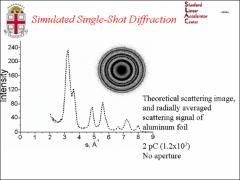 Thumbnail of SINGLE SHOT ULTRAFAST ELECTRON DIFFRACTION