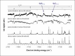 Thumbnail of DYNAMICS OF DISSOCIATIVE RECOMBINATION, ELECTRON LOSS AND ISOLATED-CORE PHOTON ABSORPTION IN SINGLE ROVIBRONIC RYDBERG RESONANCES OF $^{11}$BH