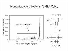 Thumbnail of PHOTOELECTRON SPECTROSCOPY OF CYCLOPENTADIENIDE: ANALYSIS OF THE JAHN-TELLER EFFECTS IN THE CYCLOPENTADIENYL RADICAL