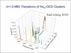 Thumbnail of HIGH RESOLUTION MICROWAVE SPECTRA OF He$_N$-- AND (H$_2$)$_N$--LINEAR MOLECULE CLUSTERS