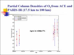 Thumbnail of SPECTROSCOPIC STUDY OF ATMOSPHEIC TRACE GASES USING PARIS-IR FROM WATERLOO ATMOSPHERIC OBSERVATORY IN 2005 AND 2006