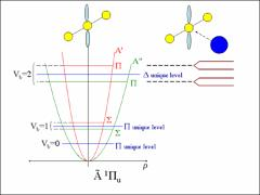 Thumbnail of THE {A} STATES OF THE C${_3}$-Ar AND C${_3}$-Kr VAN DER WAALS COMPLEXES: FLUORESCENCE POLARIZATION AND SATURATION