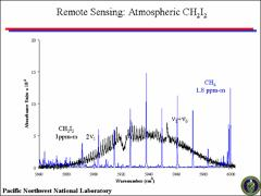 Thumbnail of QUANTITATIVE IR SPECTRA AND VIBRATIONAL ASSIGNMENTS OF CH$_2$I$_2$, AN ATMOSPHERIC AEROSOL PRECURSOR