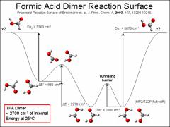 Thumbnail of VIBRATIONAL DYNAMICS OF CYCLIC ACID DIMERS: TRIFLUOROACETIC ACID AND FORMIC ACID IN GAS AND DILUTE SOLUTIONS