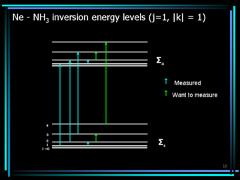 Thumbnail of THE INVERSION MOTION IN THE Ne - NH$_{3}$ VAN DER WAALS DIMER STUDIED VIA MICROWAVE SPECTROSCOPY