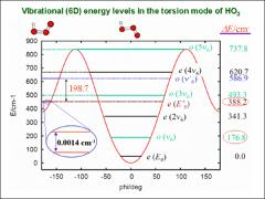 Thumbnail of QUANTUM DYNAMICS STUDIES OF THE VIBRATIONAL STATES OF HO$_3(X^2A'')$