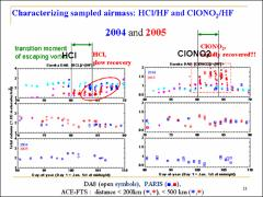 Thumbnail of PARTIAL AND TOTAL COLUMN SFIT2 RETRIEVALS FROM DA8 AND PARIS-IR FOURIER TRANSFORM INFRARED SPECTRA RECORDED OVER CANADIAN ARCTIC IN THE SPRING OF 2004-5, INCLUDING COMPARISONS WITH ACE SATELLITE MEASUREMENTS