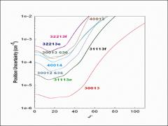 Thumbnail of SPECTRAL LINE PARAMETERS INCLUDING LINE MIXING AND SPEED DEPENDENCE IN THE P- AND R-BRANCHES OF CO$_2$ AT 6227 cm$^{-1}$