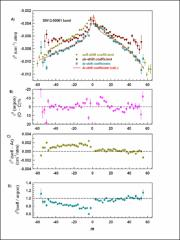 Thumbnail of SPECTRAL LINE PARAMETERS INCLUDING LINE MIXING AND SPEED DEPENDENCE IN THE P- AND R-BRANCHES OF $^{16}$O$^{12}$C$^{16}$O BROADENED WITH ARGON AT 6348