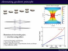 Thumbnail of ALTERNATING GRADIENT FOCUSING AND DECELERATION OF LARGE MOLECULES