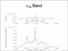 Thumbnail of QUANTITATIVE MEASUREMENT OF INTEGRATED BAND INTENSITIES OF BENZENE (C$_6$H$_6$) VAPOR IN THE MID-INFRARED AT 278, 298 AND 323 K