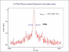 Thumbnail of FEASIBILITY STUDIES IN HIGH RESOLUTION THz SPECTROSCOPY