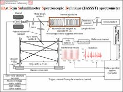 Thumbnail of 3-D SUBMILLIMETER SPECTROSCOPY FOR ASTROPHYSICS AND SPECTRAL ASSIGNMENT.