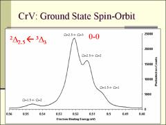 Thumbnail of A NEGATIVE ION PHOTOELECTRON SPECTROSCOPIC AND COMPUTATIONAL   STUDY OF CrV AND MoV