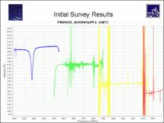 Thumbnail of THE GBT PRIMOS PROJECT - REPORT FROM THE FIRST YEAR OF OBSERVATIONS