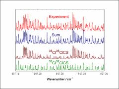 Thumbnail of THE FAR INFRARED SPECTRUM OF THIOPHOSGENE: ANALYSIS OF THE \nub{2} FUNDAMENTAL BAND AT 500 \wn