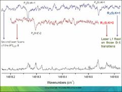 Thumbnail of POPULATION DEPLETION SPECTROSCOPY OF STRONTIUM MONOMETHOXIDE