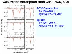 Thumbnail of DISCOVERY OF MASSIVE YOUNG STELLAR OBJECTS IN THE GALACTIC CENTER WITH WARM CO$_2$ GAS ABSORPTION