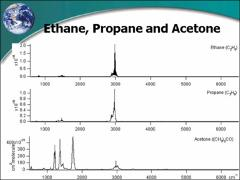 Thumbnail of THE ATMOSPHERIC CHEMISTRY EXPERIMENT, ACE: ORGANIC MOLECULES FROM ORBIT