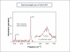 Thumbnail of QUANTITATIVE MEASUREMENTS OF ABSORPTION CROSS-SECTIONS BY DUAL WAVELENGTH CAVITY RING-DOWN SPECTROSCOPY
