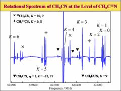 Thumbnail of TOWARD A GLOBAL MODEL OF LOW-LYING VIBRATIONAL STATES OF CH$_3$CN: THE $v_4 = 1$ STATE AT 920 cm$^{-1}$ AND ITS INTERACTIONS WITH NEARBY STATES