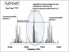Thumbnail of MICROWAVE SPECTRA AND STRUCTURES OF H$_2$S-CuCl AND H$_2$O-CuCl