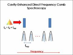 Thumbnail of CAVITY-ENHANCED DIRECT FREQUENCY COMB VELOCITY MODULATIO SPECTROSCOPY