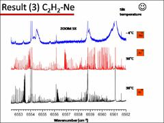 Thumbnail of INVESTIGATION OF VAN DER WAALS COMPLEXES IN A FREE EXPANSION OF $C_2H_2$/X (X=NOBLE GAS) USING CW CAVITY RING-DOWN SPECTROSCOPY IN THE OVERTONE RANGE