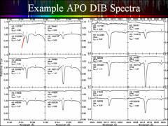 Thumbnail of THE NEARLY PERFECT CORRELATION BETWEEN THE DIFFUSE INTERSTELLAR BANDS $\lambda\lambda$6196.0 AND 6613.6