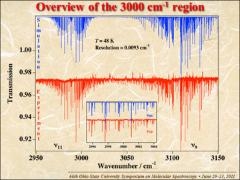Thumbnail of HIGH-RESOLUTION SPECTROSCOPY AND PRELIMINARY GLOBAL ANALYSIS OF C--H STRETCHING VIBRATIONS OF C$_2$H$_4$ IN THE 3000 AND 6000 CM$^{-1}$ REGIONS