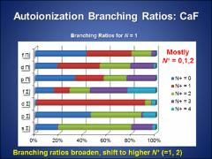 Thumbnail of AUTOIONIZATION BRANCHING RATIOS FOR METAL HALIDE MOLECULES
