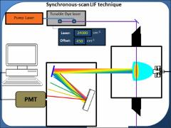 Thumbnail of DETECTION OF THE H$_2$PS FREE RADICAL BY LASER SPECTROSCOPY