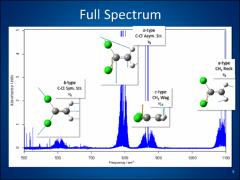 Thumbnail of ANALYSIS OF HIGH RESOLUTION INFRARED SPECTRA OF 1,1-DICHLOROETHYLENE IN THE $500 - 1000$\ \wn\ RANGE